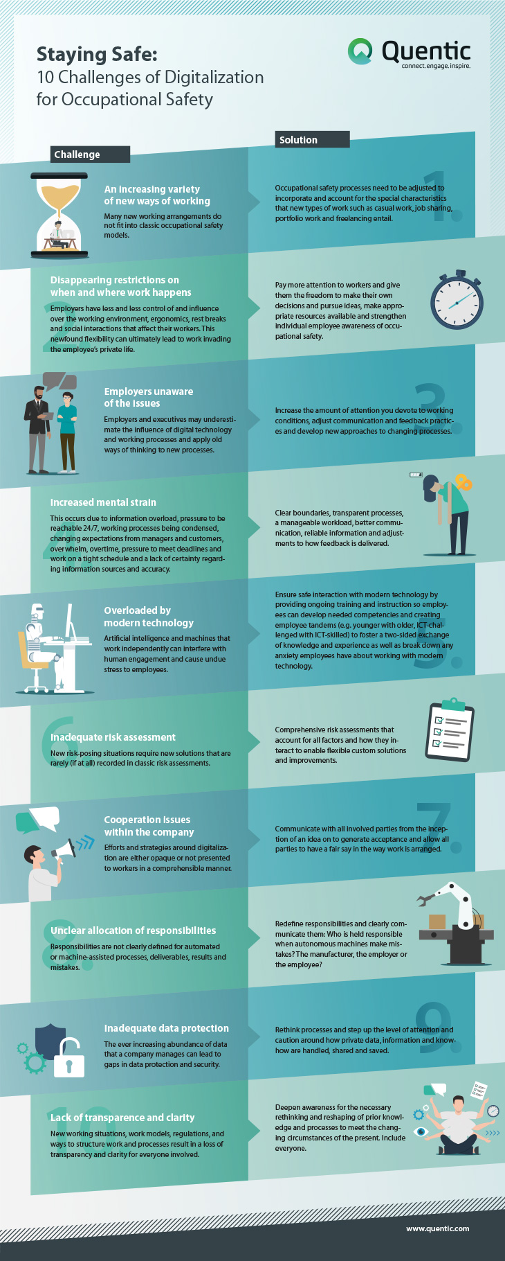 10 Challenges Of Digitalization For Occupational Safety Quentic